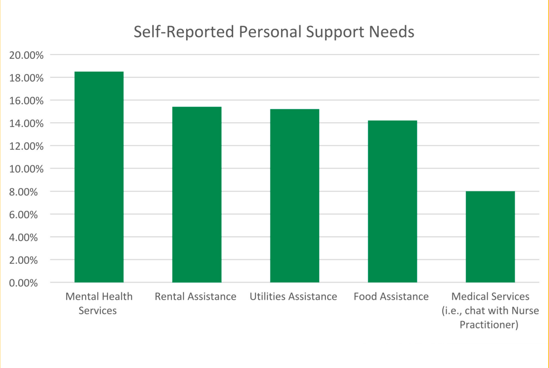 Student Needs Survey Graph showing more than 18% needing Mental Health Services, more than 15% needing Rental Services, more than 15% for Utilities Assistance, more than 14% for Food Assistance, and about 8% for Medical Services (i.e. chat with Nurse Pra)